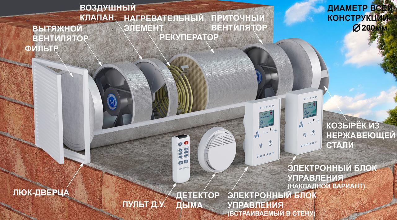 СППВР-200